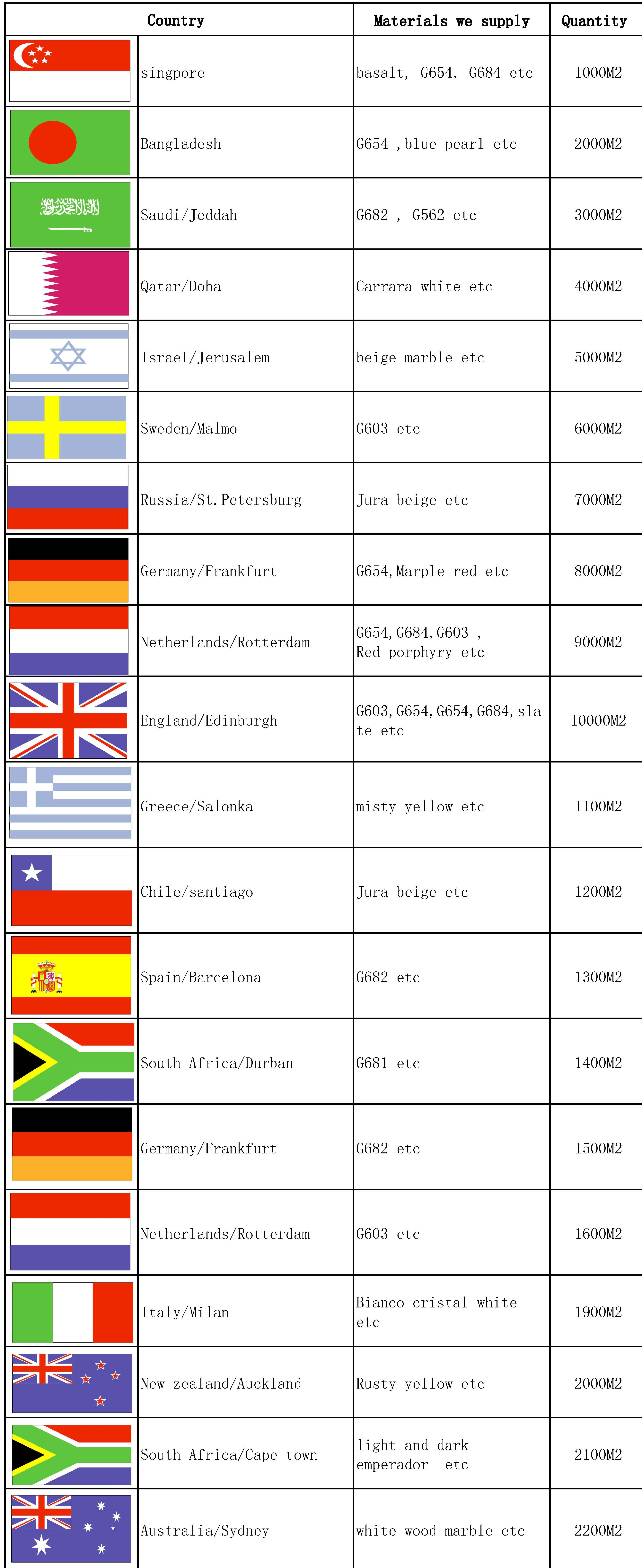 PROJECT COUNTRIES1_conew1